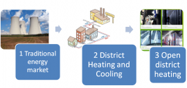 Thermal energy market