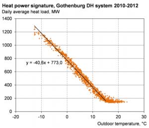 Power signature