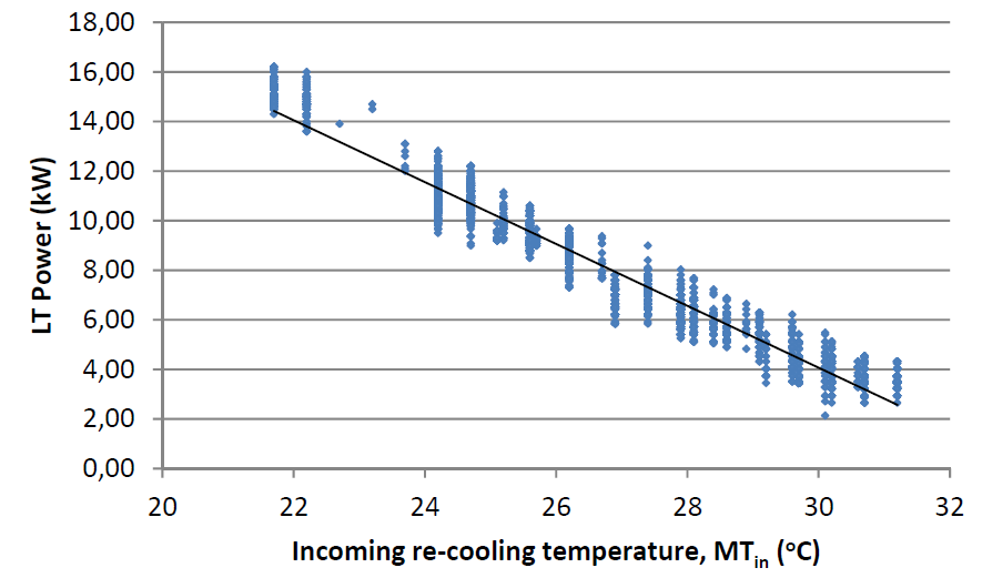 Graph showing the recooling temperature and power for the absorption cooler.