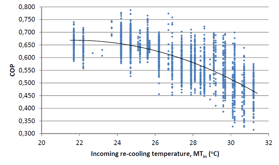 A graph that shows the relationship between COP for the absorption cooler and the re-cooling temperature.