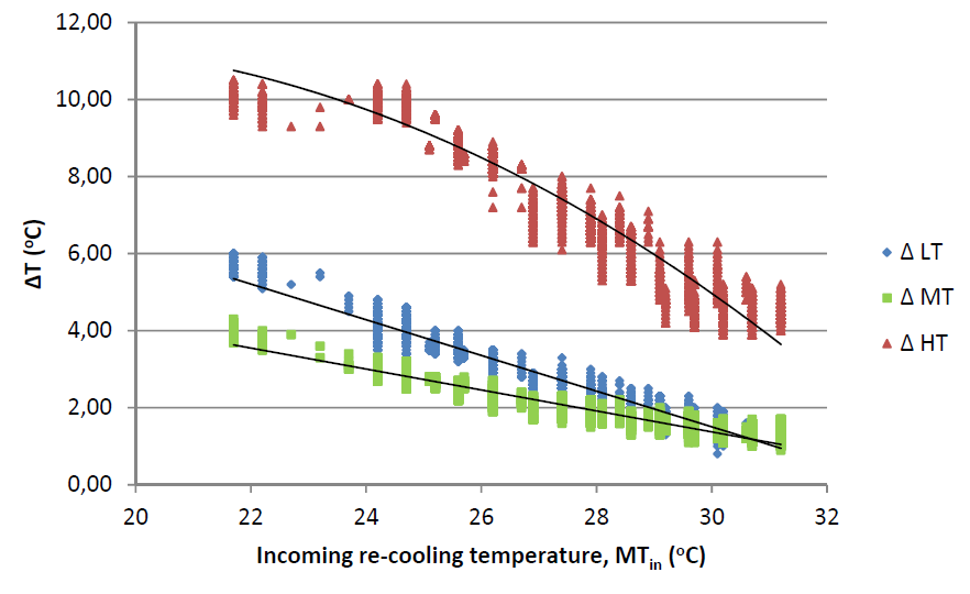 A graph that shows the relationship between delta temperature for the absorption cooler and the re-cooling temperature.
