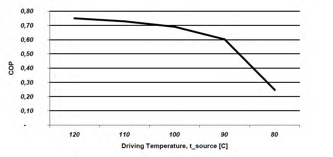 A graph that shows the relationship between COP for an absorption cooler and temperature of the heat source.