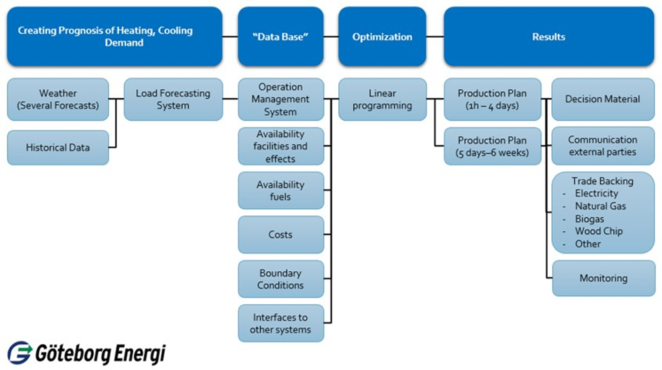 Figure 2: Example of an optimisation process regarding finding the best possible order of production units to meet the heating and cooling demand