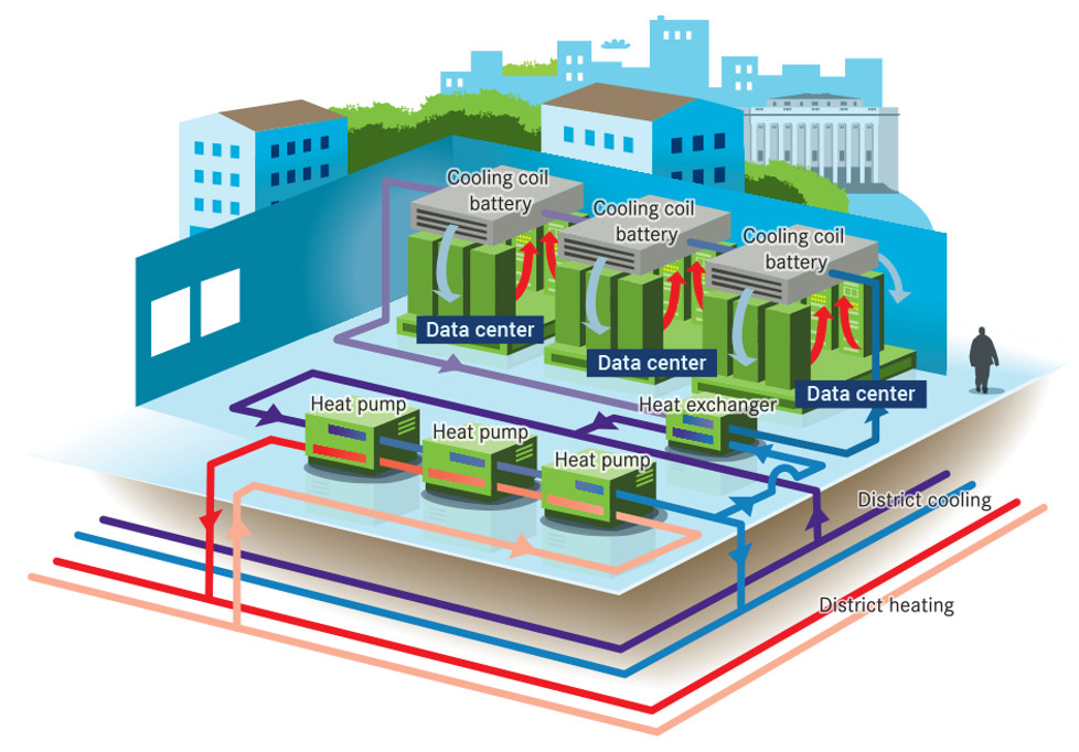 The image shows a sketch of the heat pump system at the data centre Bahnhof Thule, with connections to district heating and cooling network marked out in different colours.