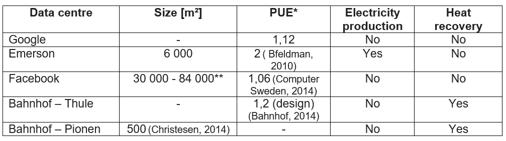 Summary able with facts for the data centres Google, Emerson, Facebook, Bahnhof Thule and Bahnhof Pionen. The columns show their size, PUE, electricity producyion and whether they have heat recovery.