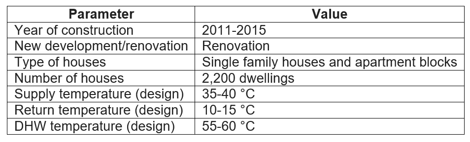 Table with key data for the Albertslund case study on low temperature district heating.