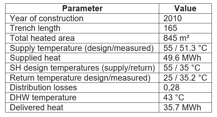 Table with key data for the Slough case study on low temperature district heating.