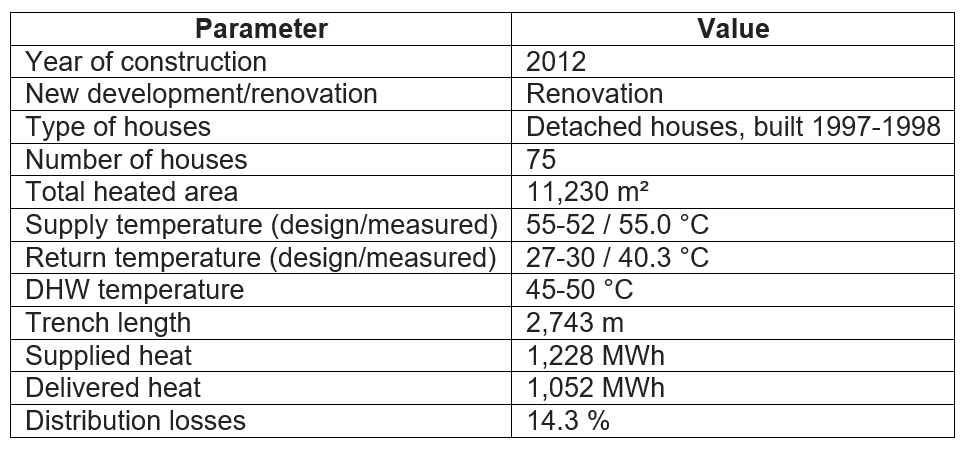 Table with key data for the Høje Taastrup case study on low temperature district heating.