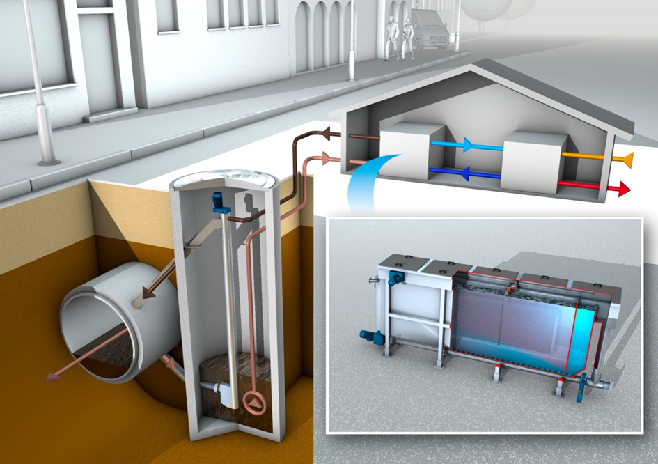 The image illustrates the ThermWin system for for extracting heat from sewage.