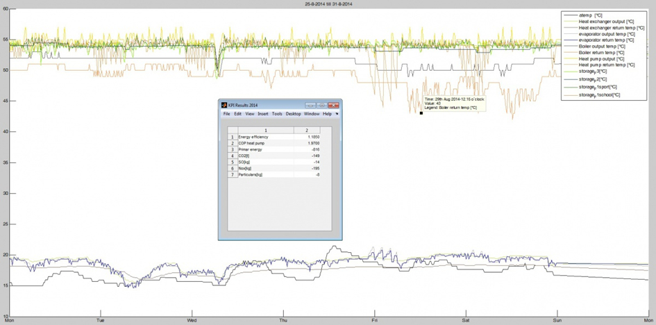 Graph of period data on an hourly basis and KPIs selection.