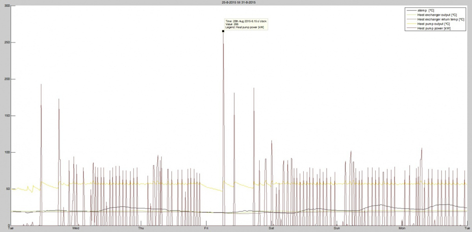 Line Graphs with period data on hourly basis.