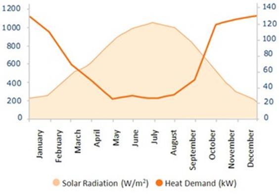 A diagram illyustrating seasonal thermal disrepancy.