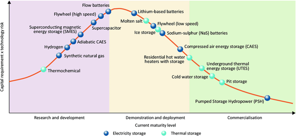 A graph illustrating the maturity of different energy storage technologies.