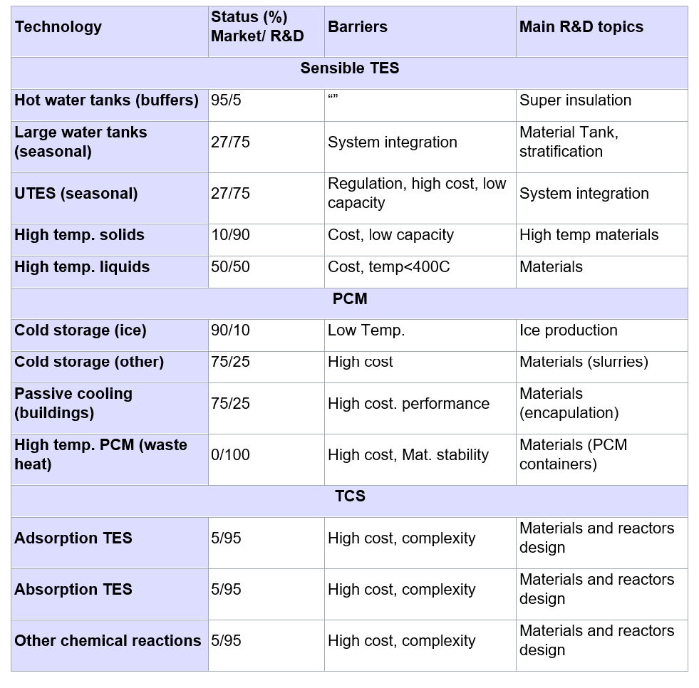 A table of Barriers and Main R&D Topics for Different thermal energy storage Technologies.