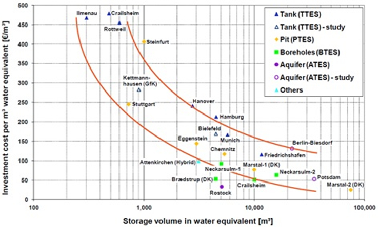 Graph showing the investment cost per square meter water equivalent.