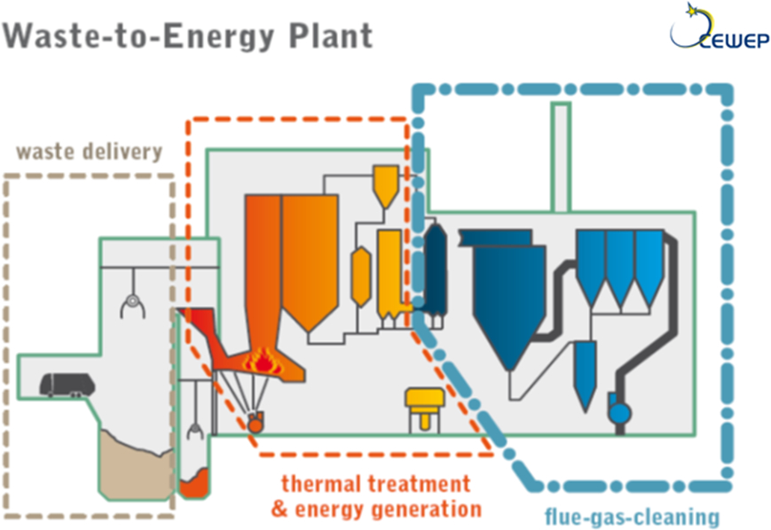 The image shows the Principle layout of a Waste-to-energy plant.