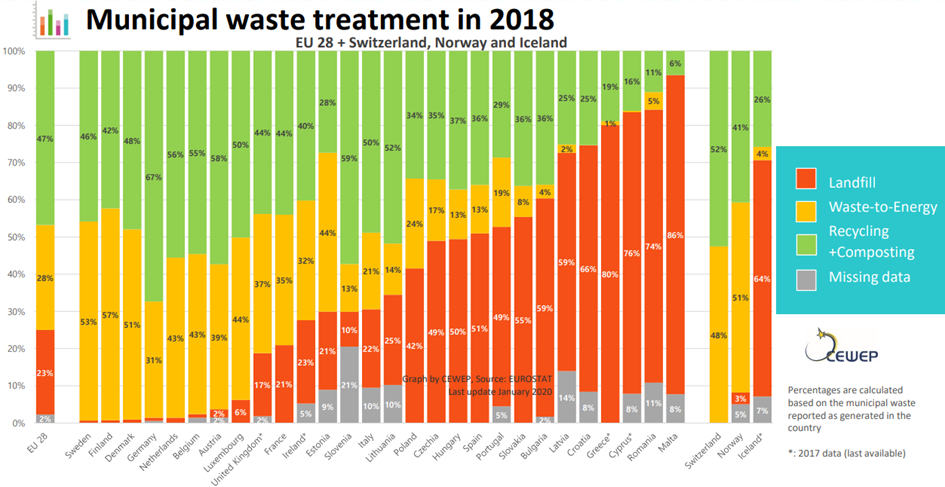 "Diagram of the municipal waste treament in EU countries in 2018, divided into the categories landfill, waste-to-energy, recycling + composting and finally ""missing data""."